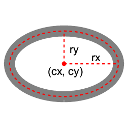 Ellipse example